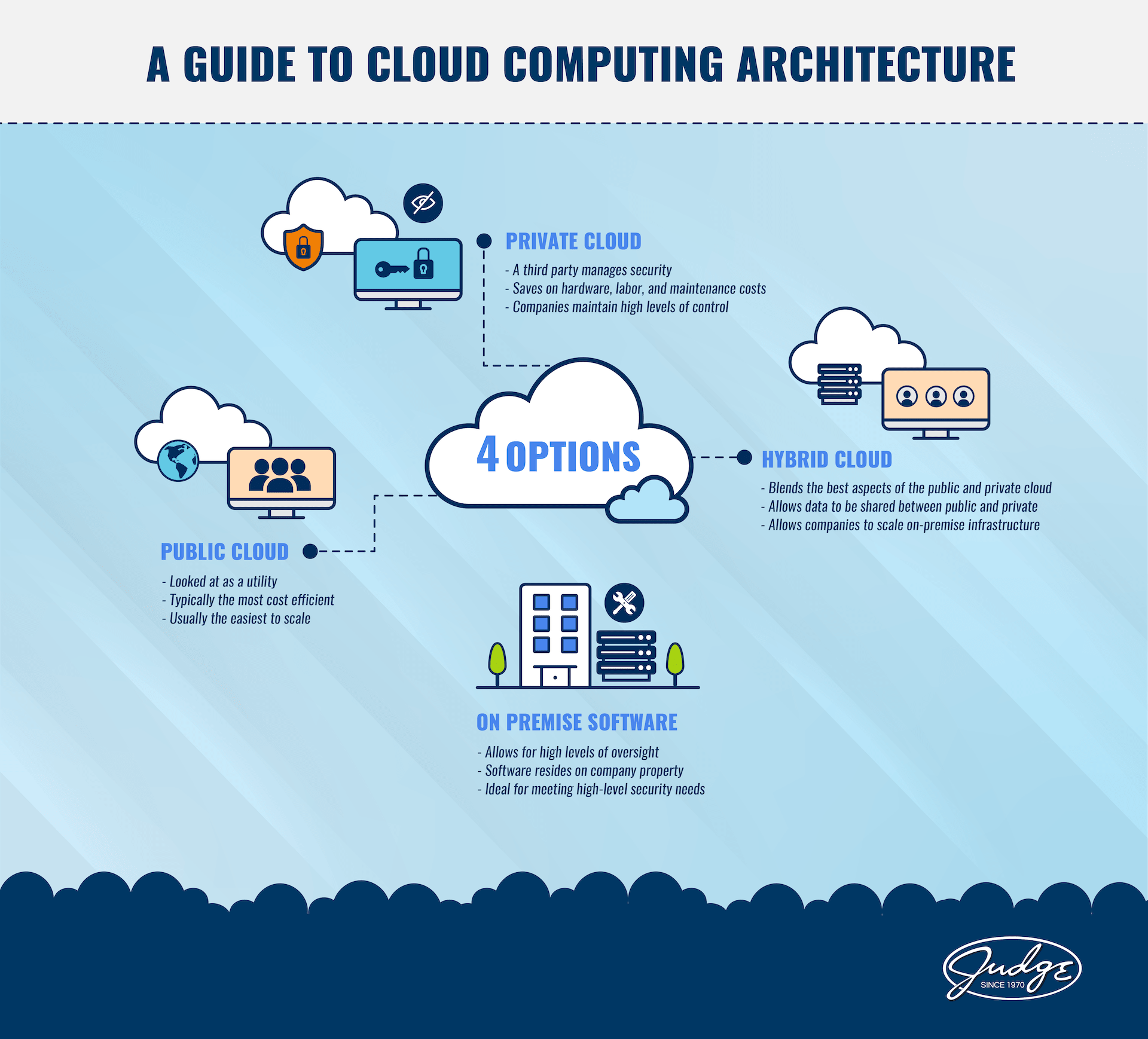 motifmotion infographic example cloud based architecture