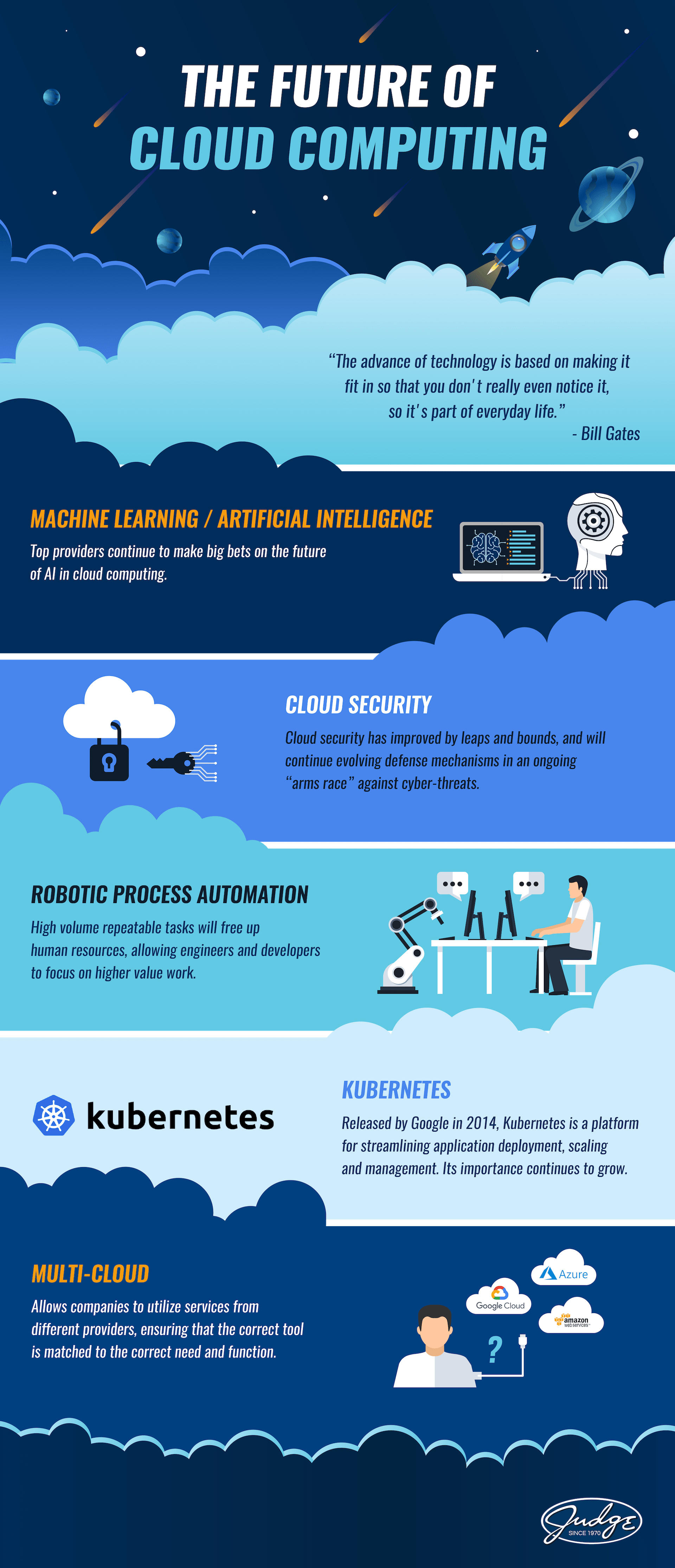 infographic about the future of cloud computing
